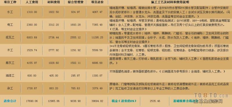 深圳90平米装修费用需要多少钱高清图片
