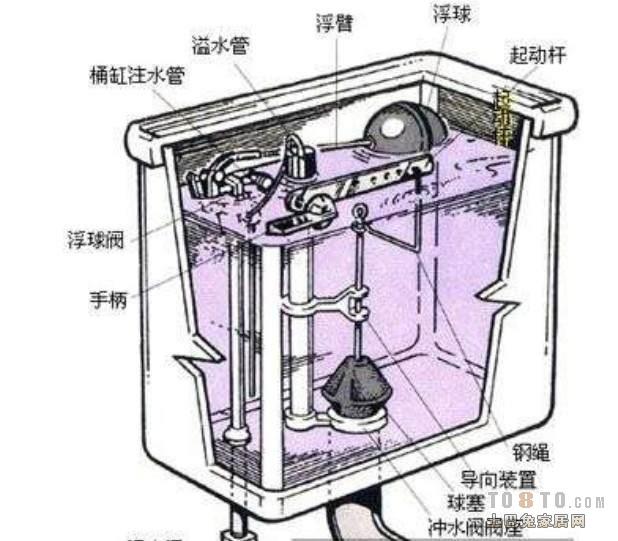 如果不是水箱有水垢,也不难免是你的排水阀不密封,以及你的水箱补水图片
