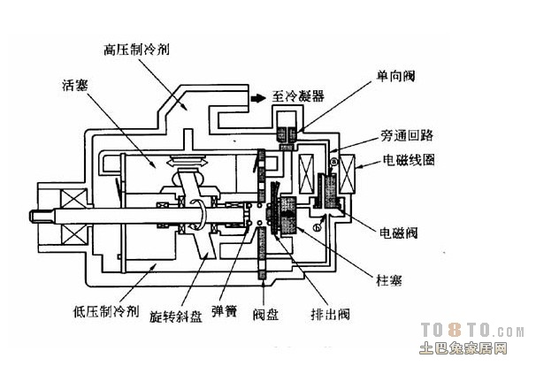 空调压缩机到现在为止已经更新换代几次了,下面我跟你说说空调压缩机的几代制冷工作原理: 第一代压缩机由电动机通过联轴器或皮带驱动的活塞压缩机组成因有许多接头和轴封泄漏制冷剂,制冷糸统需定期充装制冷剂,所以与第二代的全封闭活塞压缩机相比称之为开启式活塞压缩机; 第二代全封闭活塞压缩机解决了开启式活塞压缩机工作过程中制冷剂的泄漏,并通过整个制冷糸统接口的全部焊接解决了整个制冷糸统工作过程中制冷剂的泄漏,大大地提高了整个制冷糸统工作的可靠性。但活塞压缩机固有的进排气伐片故障丶曲轴连杆活塞这些将电机旋转运动转换为往