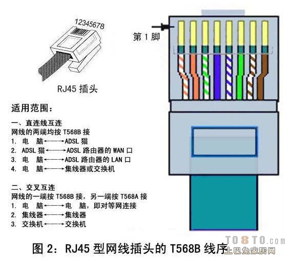 网线有两种做法,一种是交叉线,一种是平行线 交叉线的做法是:一头采用568A标准,一头采用568B标准 平行线的做法是:两头同为568A标准或568B标准,(一般用到的都是568B平行线的做法) 568A标准:绿白,绿,橙白,蓝,蓝白,橙,棕白,棕 568B标准:橙白,橙,绿白,蓝,蓝白,绿,棕白,棕 你可以注意下,两种做法的差别就是橙色和绿色对换而已。 如果连接的双方地位不对等的,则使用平行线,例如电脑连接到路由器或交换机 如果连接的两台设备是对等的,则使用交叉线,例如电脑连接到电脑