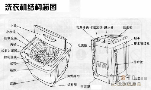 求份洗衣机结构图