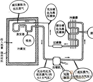 求家用空调工作原理图?