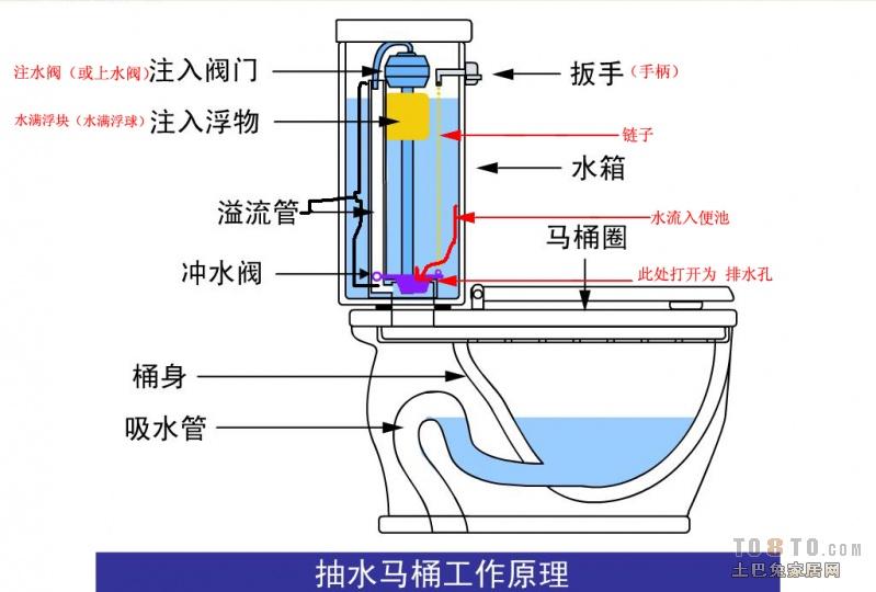 求份马桶冲水阀结构图图片