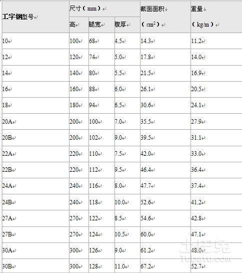 16号工字钢尺寸规格表在下面图片中
