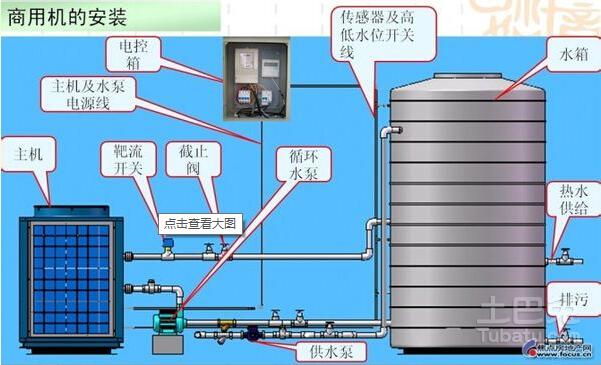 加热工程由热泵机组,热水循环泵,储热水箱,循环式控制系统以及电磁阀图片