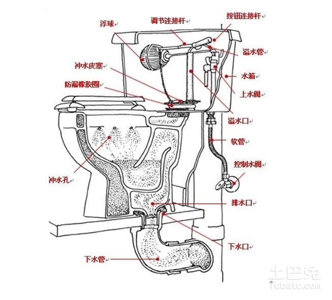 一张图是马桶外观结构图