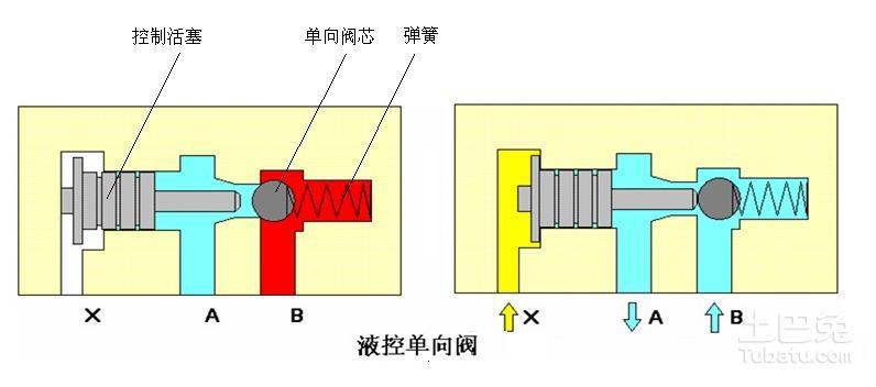 液控单向阀工作原理_规格型号图片