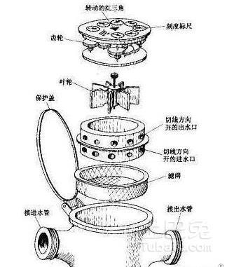 谁能讲解一下水表结构图?