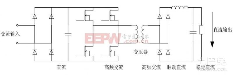 计算机开关电源工作原理 顾名思义,开关电源就是利用电子开关器件(如晶体管、场效应管、可控硅闸流管等),通过控制电路,使电子开关器件不停地接通和关断,让电子开关器件对输入电压进行脉冲调制,从而实现DC/AC、DC/DC电压变换,以及输出电压可调和自动稳压。   开关电源一般由脉冲宽度调制(PWM)控制IC和MOSFET构成。开关电源和线性电源相比,二者的成本都随着输出功率的增加而增长,但二者增长速率各异。线性电源成本在某一输出功率点上,反而高于开关电源,这一点称为成本反转点。随着电力电子技术的发展和创