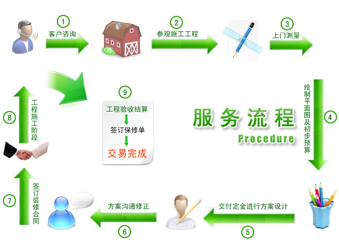 下表列出了装修三个阶段的基本流程高清图片