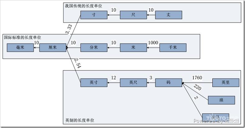 1英尺等于多少英寸_英尺和米的换算_英尺和米的换算单位_淘宝助理