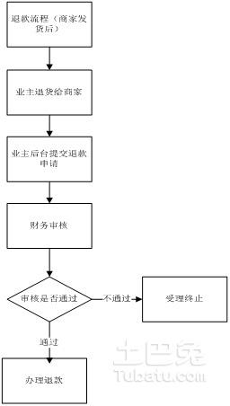 退款流程2.jpg