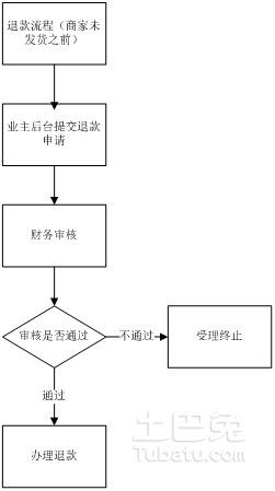 退款流程.jpg