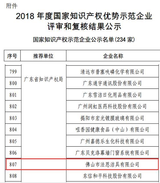 法恩莎卫浴:2018年度国家知识产权优势示范企业