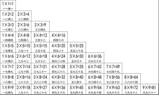 那些年背过九九乘法表,里面谁最牛