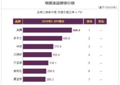 立邦墙面漆木器漆获2019中国品牌力指数第一