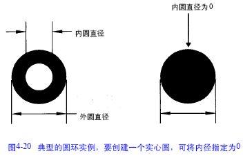 AutoCAD2000系列教程:4.6绘制圆环_Autocadcad打破一部分后块不见图片